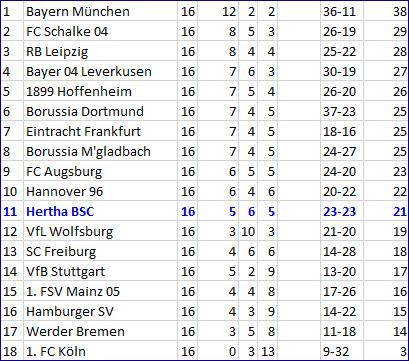 Youngster Jordan Torunarigha Tor Hertha BSC - Hannover 96 3-1