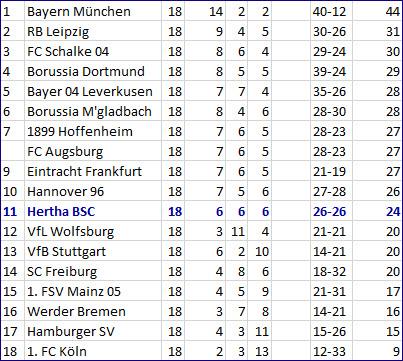 VfB Stuttgart - Hertha BSC Eigentor Niklas Stark