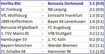 Pechvogel Ondrej Duda Hertha BSC - Borussia Dortmund