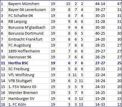 Torschütze Davie Selke Hertha BSC - Borussia Dortmund