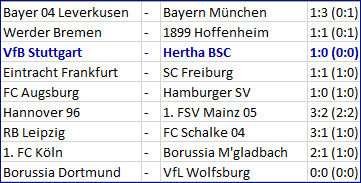 VfB Stuttgart - Hertha BSC Niederlage