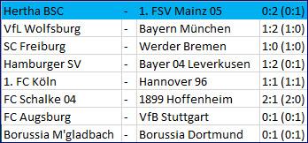 Abstiegskampf Hertha BSC - 1. FSV Mainz 05