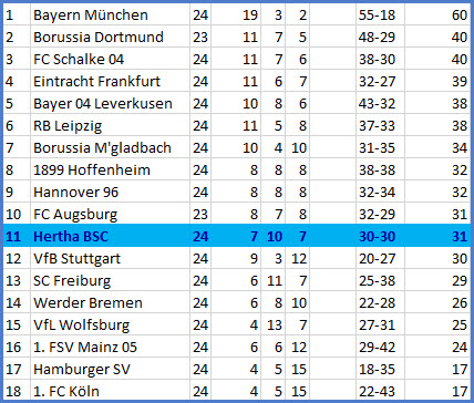 Matchplan Bollwerk FC Bayern München – Hertha BSC – 0:0