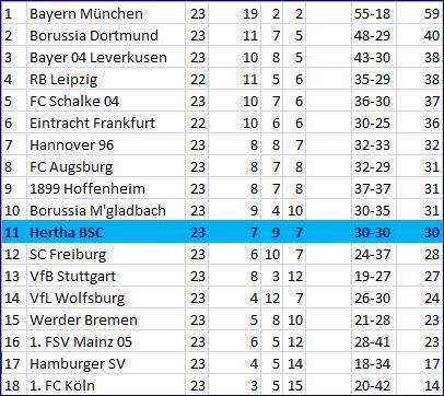 Nasenbeinbruch Vedad Ibisevic Hertha BSC - 1. FSV Mainz 05