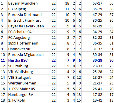 Tor Valentino Lazaro Bayer 04 Leverkusen - Hertha BSC - 0:2