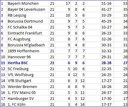 Wirbelwind Valentino Lazaro Hertha BSC - TSG 1899 Hoffenheim