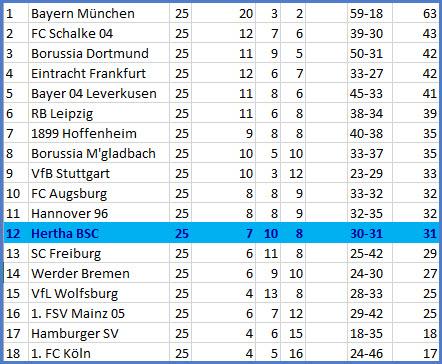 Keine Standardtore FC Schalke 04 - Hertha BSC