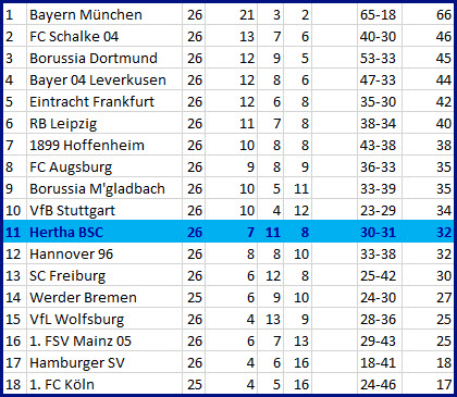 Nullnummer Nullnummer Hertha BSC - SC Freiburg