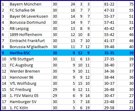 Marvin Plattenhardt Doppel-Assist Hertha BSC – 1. FC Köln