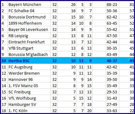 Foulelfmetertor Vedad Ibisevic Hertha BSC - FC Augsburg