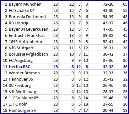 Hertha BSC - VfL Wolfsburg Nullnummer schon wieder