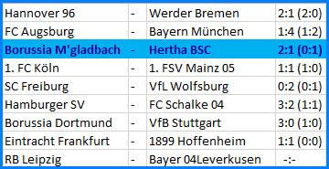 Niemandsland Tabelle Hertha BSC - Borussia Mönchengladbach