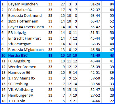 Jordan Torunarigha Hannover 96 - Hertha BSC