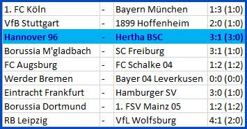 Tor Davie Selke Hannover 96 - Hertha BSC