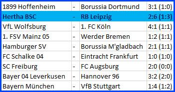 Tor Salomon Kalou Hertha BSC - RB Leipzig - 2:6