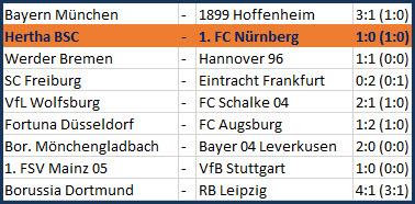 Rune Jarstein hält Elfmeter Hertha BSC - 1. FC Nürnberg