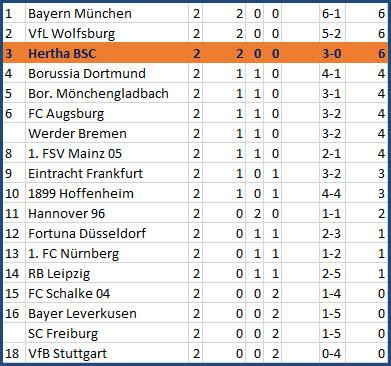 Doppelpack Ondrej Duda FC Schalke 04 Hertha BSC