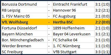 Ondrej Duda Weltklasse-Freistoß VfL Wolfsburg - Hertha BSC