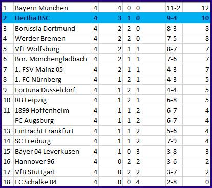 Vdad Vedator Ibisevic Hertha BSC - Borussia Mönchengladbach - 4:2 (2:1)