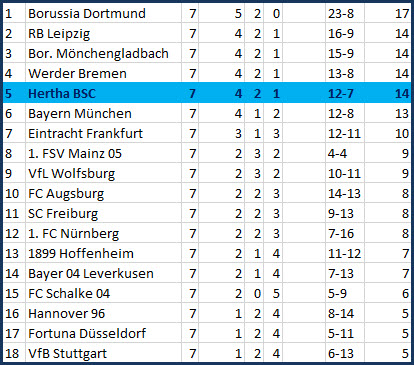 Beton gegen Beton 1. FSV Mainz 05 - Hertha BSC