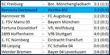 Maximilian Mittelstädt stark Borussia Dortmund - Hertha BSC - 2:2