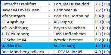 Startelfdebüt Derrick Luckassen Hertha BSC - SC Freiburg