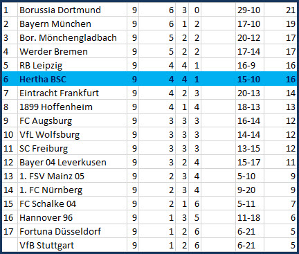 Torjäger Salomon Kalou Borussia Dortmund - Hertha BSC - 2:2