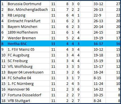 Erstes Saisontor für Davie Selke Fortuna Düsseldorf - Hertha BSC