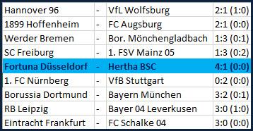 Platzverweis für Maximilian Mittelstädt Fortuna Düsseldorf - Hertha BSC