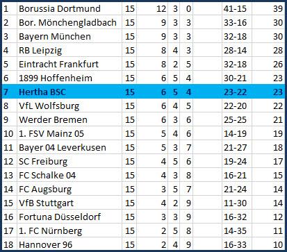6er-Paar VfB Stuttgart - Hertha BSC - 2:1