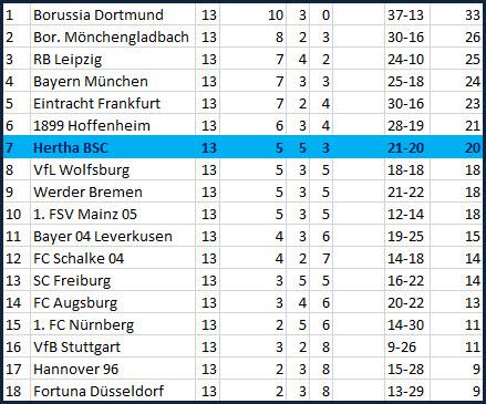 Jordan Torunarigha Matchwinner Hannover 96 - Hertha BSC - 0:2