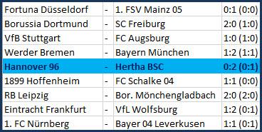 Jordan Torunarigha No-Look-Flanke Hannover 96 - Hertha BSC - 0:2