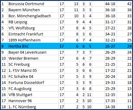 Korken Bock Auswechselflop Bayer 04 Leverkusen - Hertha BSC - 3:1