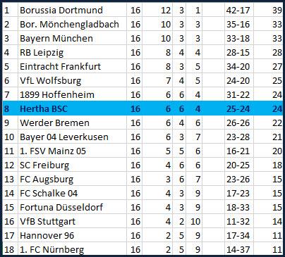 Tor Mathew Leckie Hertha BSC - FC Augsburg