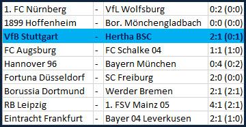 Tor Maximilian Mittelstädt VfB Stuttgart - Hertha BSC - 2:1