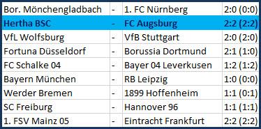Tor Ondrej Duda Hertha BSC - FC Augsburg
