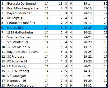 Unterschiedsspieler Marko Grujic Hertha BSC - Eintracht Frankfurt