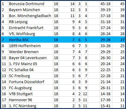 Führungstreffer Vedad Ibisevic 1. FC Nürnberg - Hertha BSC