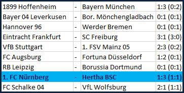 Ondrej Duda Doppelpack 1. FC Nürnberg Hertha BSC