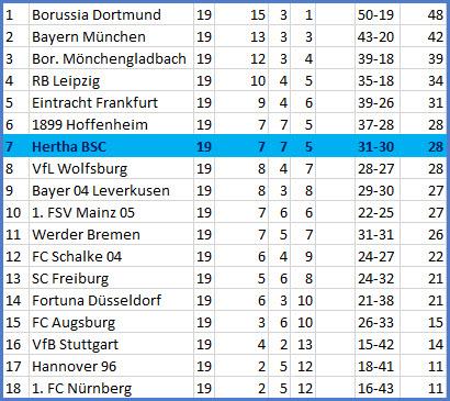 Tor Marko Grujic Hertha BSC - FC Schalke 04