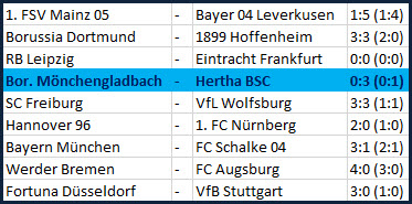 Davie Selke Konter-Gott Borussia Mönchengladbach - Hertha BSC
