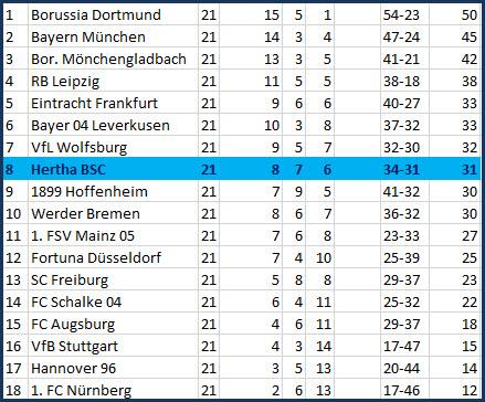 Dribbel-Tor Salomon Kalou Borussia Mönchengladbach - Hertha BSC