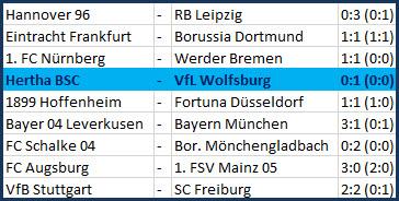 Heimpleite Hertha BSC VfL Wolfsburg 0:1