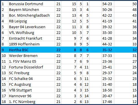 Kontertor Davie Selke Hertha BSC - SV Werder Bremen - 1:1