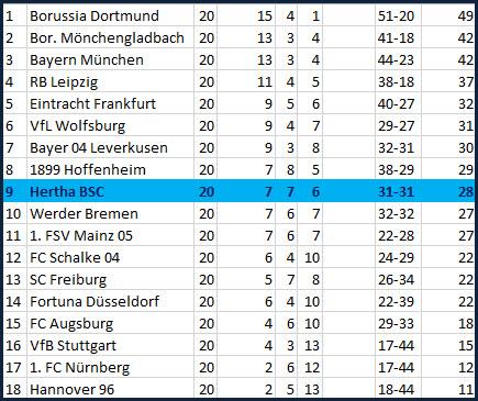 System 3-5-2 Hertha BSC - VfL Wolfsburg - 0:1