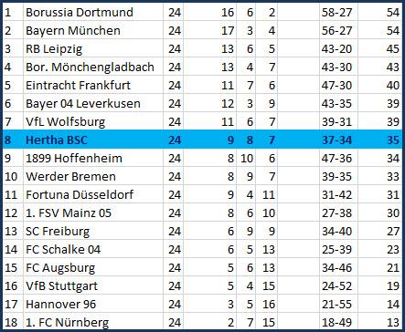 Abstaubertor Marko Grujic Hertha BSC - 1. FSV Mainz 05