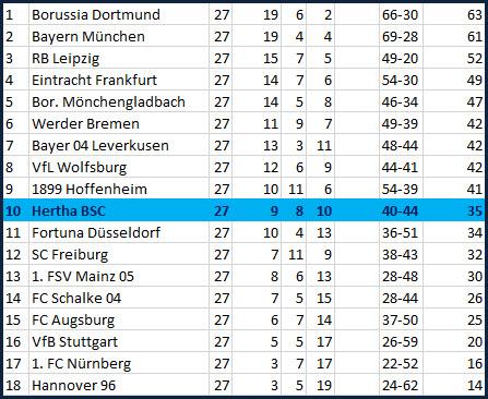 Fabian Lustenberger RB Leipzig Hertha BSC 5:0