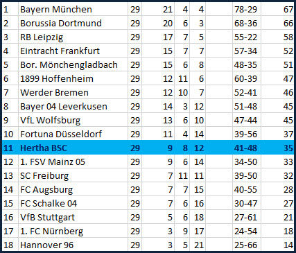 Megadusel und Rune Jarstein Hertha BSC TSG 1899 Hoffenheim
