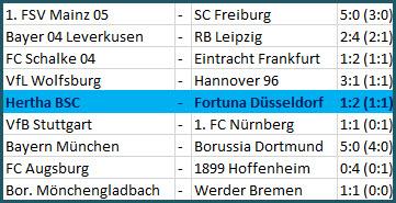 Talfahrt Hertha BSC - Fortuna Düsseldorf - 1:2