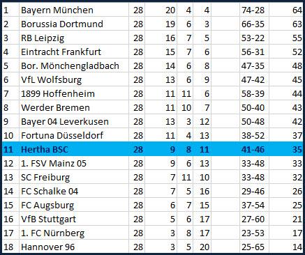 Tor Marko Grujic Hertha BSC - Fortuna Düsseldorf - 1:2